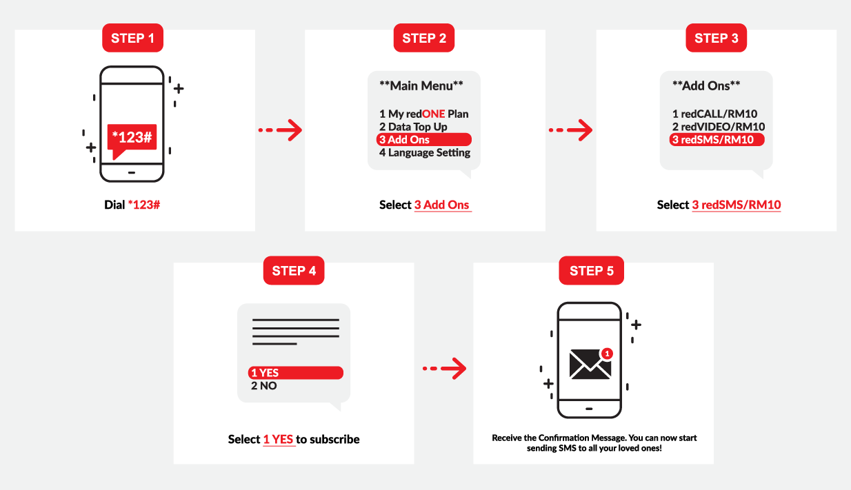 """Step 1 Dial *123# Step 2 """"Main Menu"""" My redONE Plan Data Top Up Add Ons Language Setting  Select 3 Add Ons Step 3 """"Add Ons"""" redCALL/RM10 redVIDEO/RM10 redSMS/RM10 Select 3 redSMS/RM10 Step 4 YES NO Select 1 YES to subscribe Step 6 Receive the Confirmation Message. You can now start sending SMS to all your loved ones."""